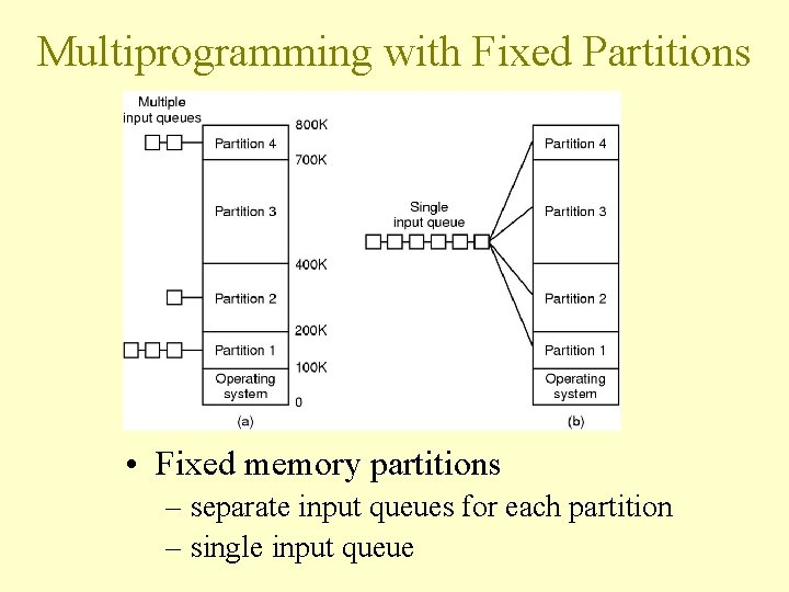 Multiprogramming with Fixed Partitions • Fixed memory partitions – separate input queues for each