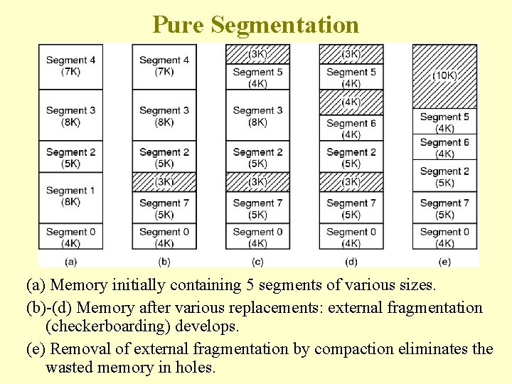 Pure Segmentation (a) Memory initially containing 5 segments of various sizes. (b)-(d) Memory after