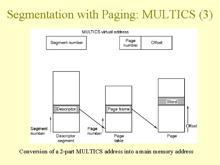 Segmentation with Paging: MULTICS (3) Conversion of a 2 -part MULTICS address into a