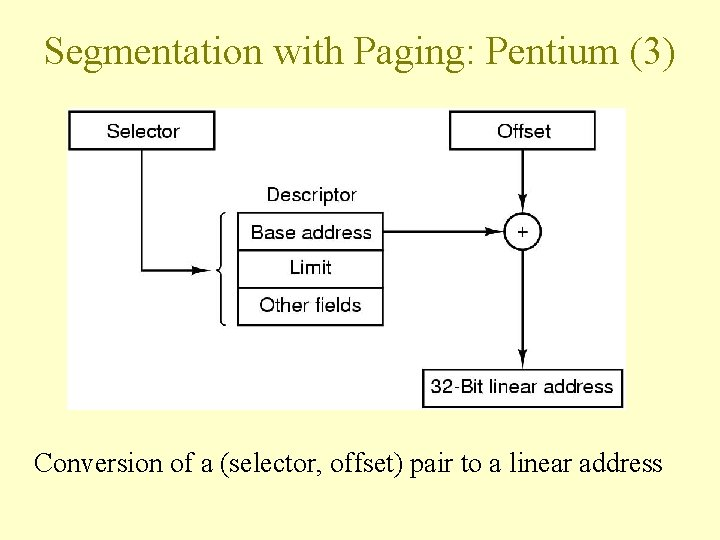 Segmentation with Paging: Pentium (3) Conversion of a (selector, offset) pair to a linear