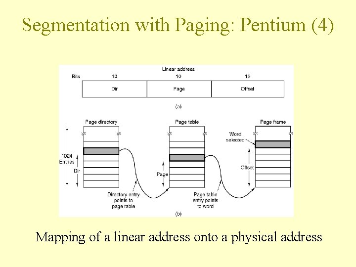 Segmentation with Paging: Pentium (4) Mapping of a linear address onto a physical address