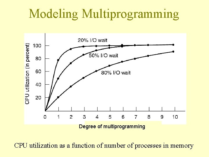 Modeling Multiprogramming Degree of multiprogramming CPU utilization as a function of number of processes