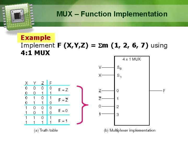 MUX – Function Implementation Example Implement F (X, Y, Z) = m (1, 2,