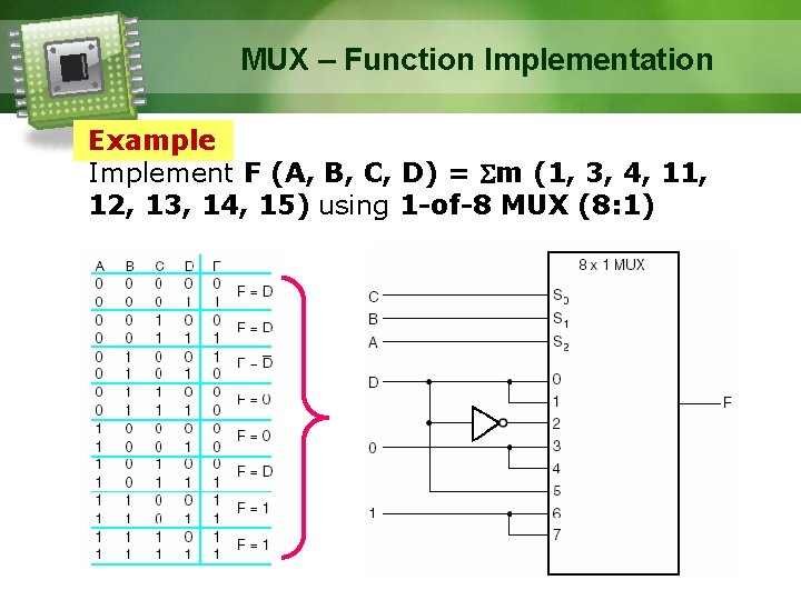 MUX – Function Implementation Example Implement F (A, B, C, D) = m (1,