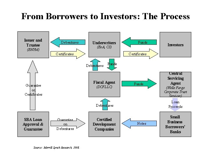From Borrowers to Investors: The Process Issuer and Trustee Debentures Underwriters (Bo. A, CS)