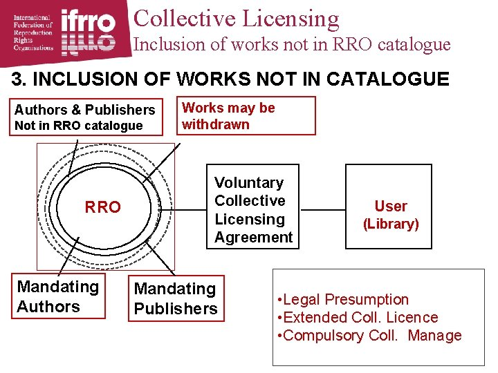 Collective Licensing Inclusion of works not in RRO catalogue 3. INCLUSION OF WORKS NOT