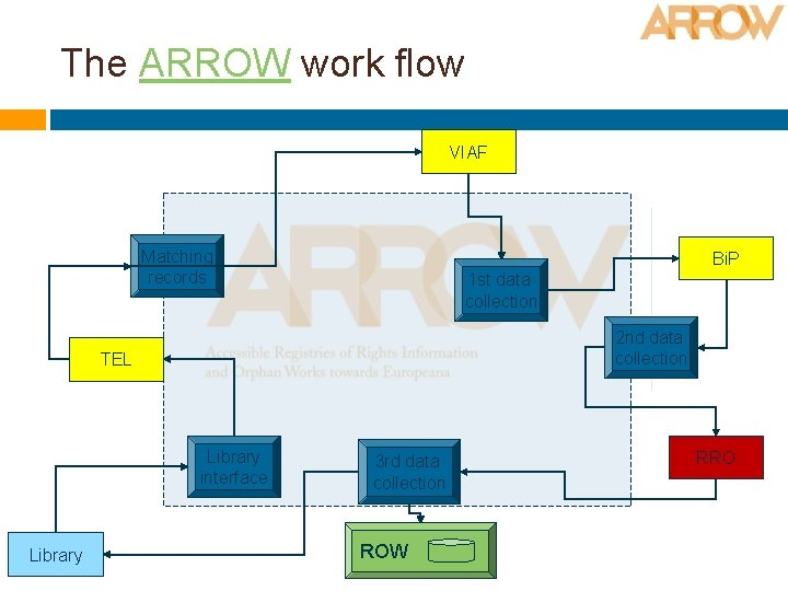 The ARROW work flow VIAF Matching records Bi. P 1 st data collection 2