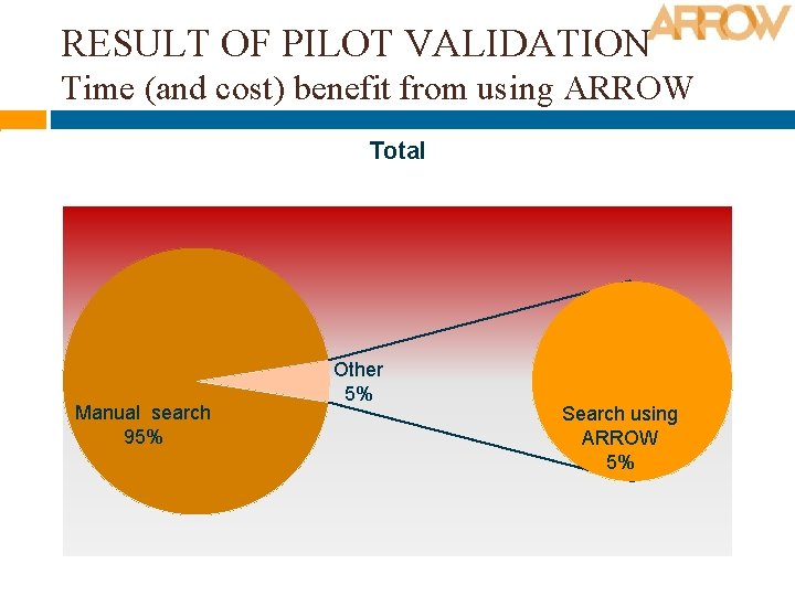 RESULT OF PILOT VALIDATION Time (and cost) benefit from using ARROW Total Manual search