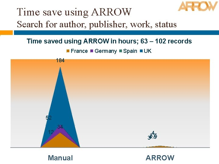 Time save using ARROW Search for author, publisher, work, status Time saved using ARROW