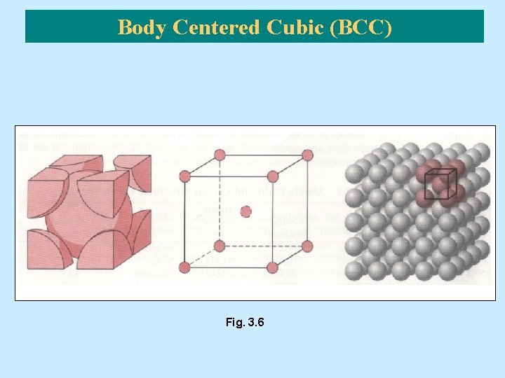 Body Centered Cubic (BCC) Fig. 3. 6
