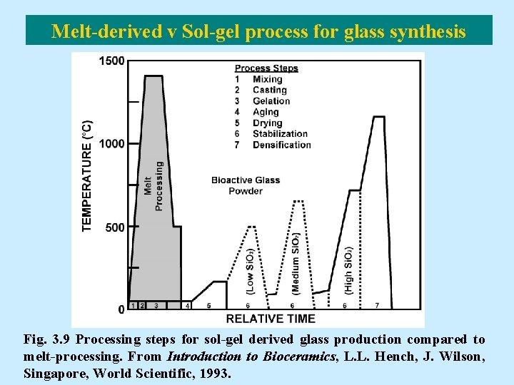 Melt-derived v Sol-gel process for glass synthesis Fig. 3. 9 Processing steps for sol-gel