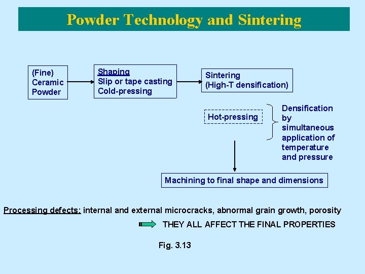 Powder Technology and Sintering (Fine) Ceramic Powder Shaping Slip or tape casting Cold-pressing Sintering