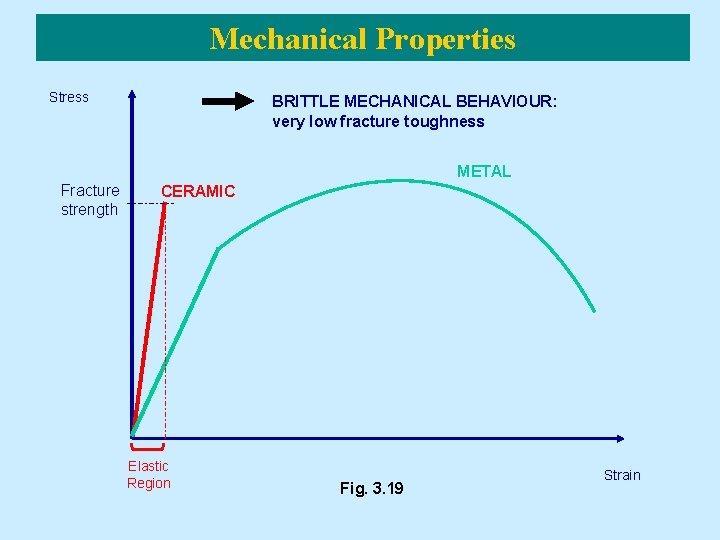 Mechanical Properties Stress BRITTLE MECHANICAL BEHAVIOUR: very low fracture toughness METAL Fracture strength CERAMIC