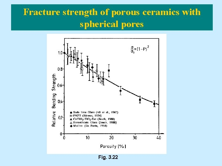 Fracture strength of porous ceramics with spherical pores Fig. 3. 22