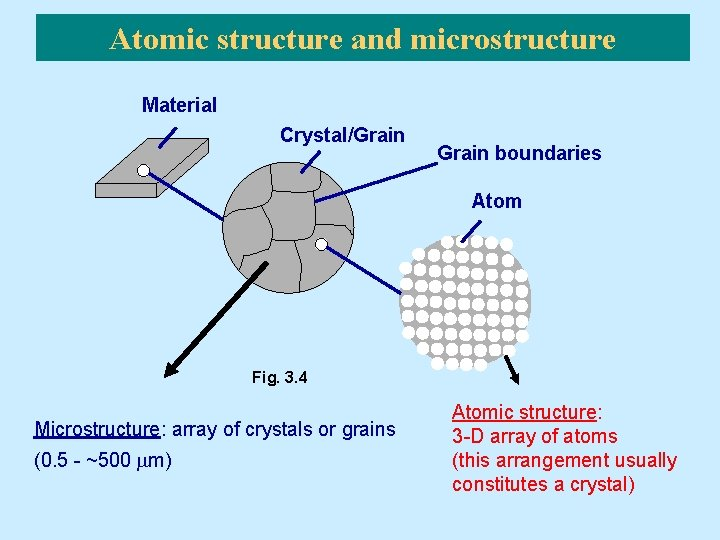 Atomic structure and microstructure Material Crystal/Grain boundaries Atom Fig. 3. 4 Microstructure: array of