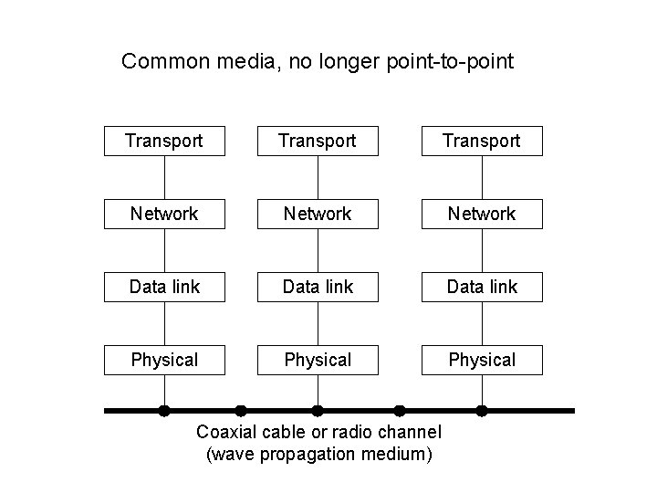 Common media, no longer point-to-point Transport Network Data link Physical Coaxial cable or radio