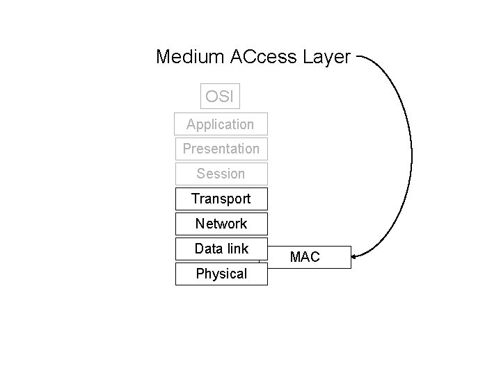 Medium ACcess Layer OSI Application Presentation Session Transport Network Data link Physical MAC