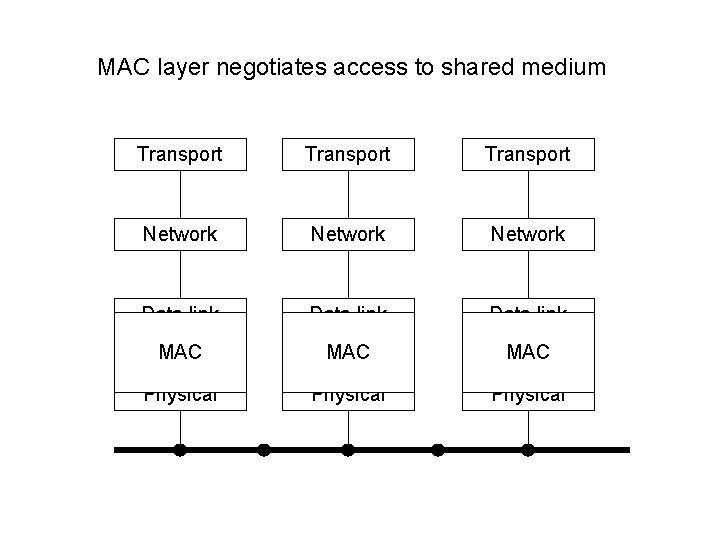 MAC layer negotiates access to shared medium Transport Network Data link MAC MAC Physical