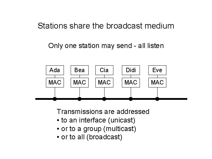 Stations share the broadcast medium Only one station may send - all listen Ada