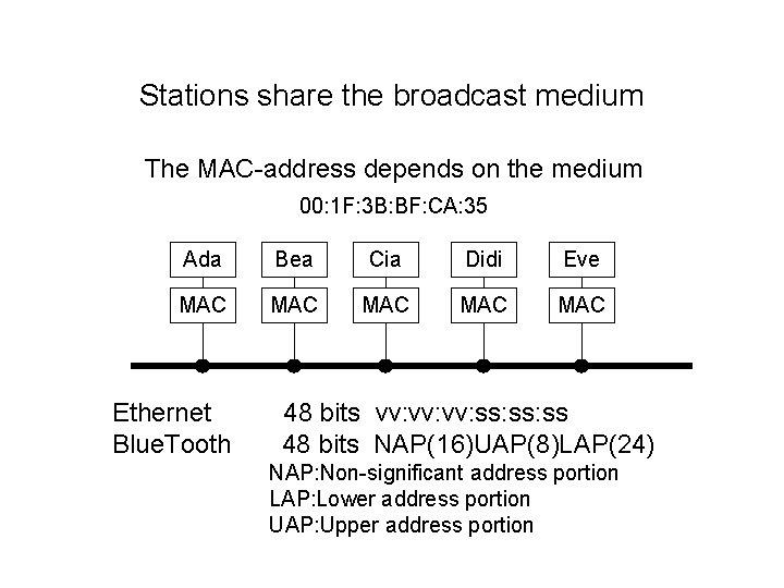Stations share the broadcast medium The MAC-address depends on the medium 00: 1 F: