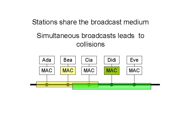 Stations share the broadcast medium Simultaneous broadcasts leads to collisions Ada Bea Cia Didi