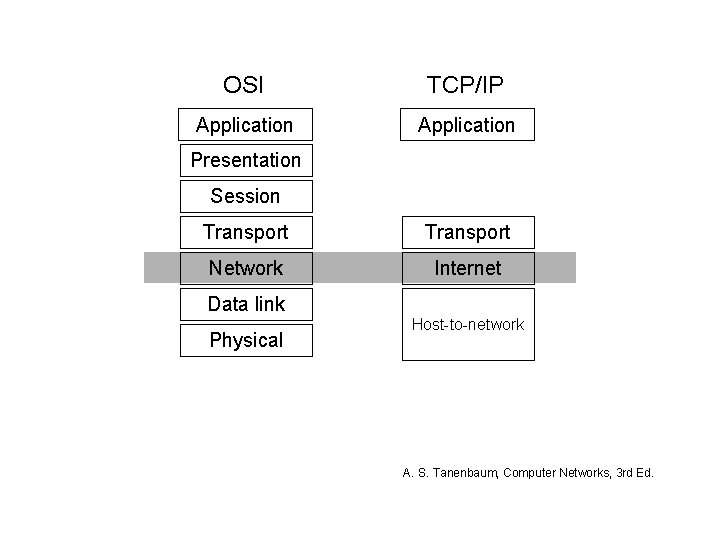 OSI TCP/IP Application Presentation Session Transport Network Internet Data link Physical Host-to-network A. S.
