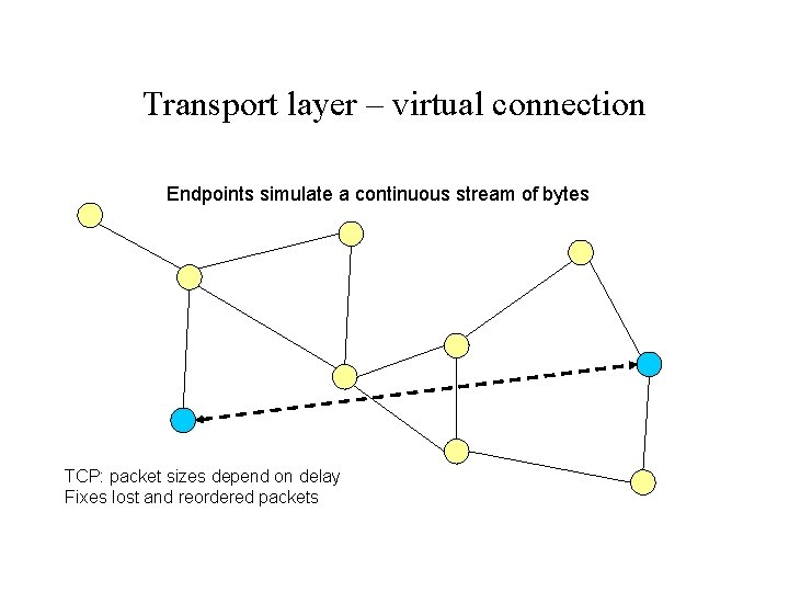 Transport layer – virtual connection Endpoints simulate a continuous stream of bytes TCP: packet