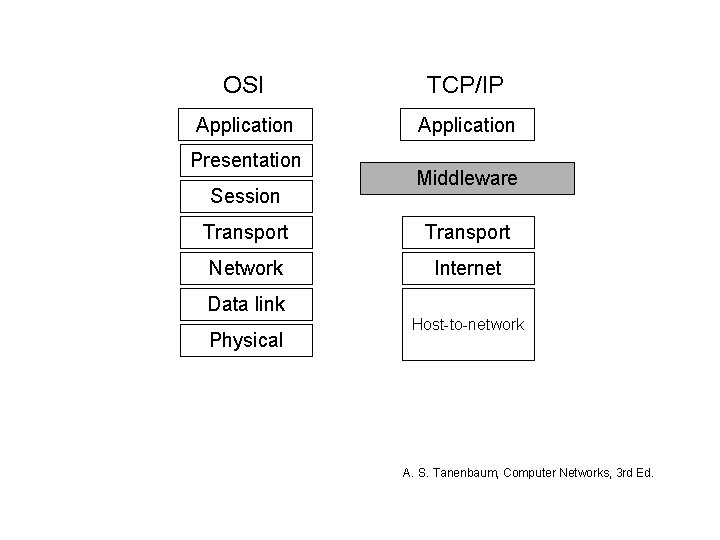 OSI TCP/IP Application Presentation Session Middleware Transport Network Internet Data link Physical Host-to-network A.
