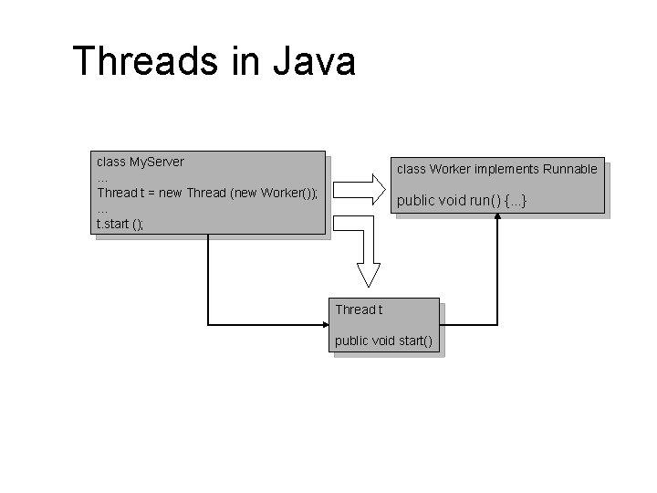 Threads in Java class My. Server. . . Thread t = new Thread (new