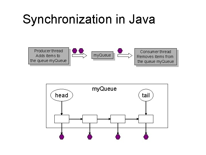 Synchronization in Java Producer thread Adds items to the queue my. Queue Consumer thread