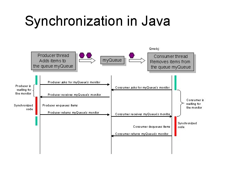 Synchronization in Java Qmobj Producer thread Adds items to the queue my. Queue Consumer