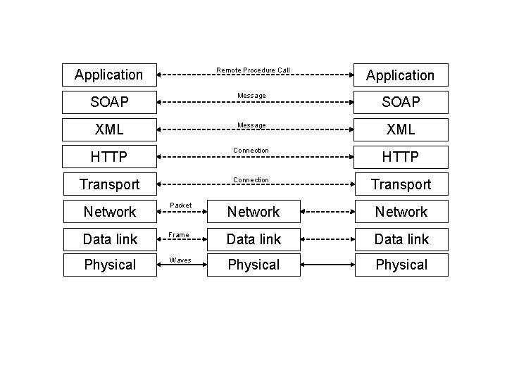Application Remote Procedure Call Application SOAP Message SOAP XML Message XML HTTP Connection HTTP