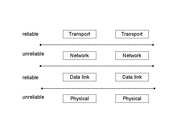 Transport unreliable Network reliable Data link unreliable Physical reliable