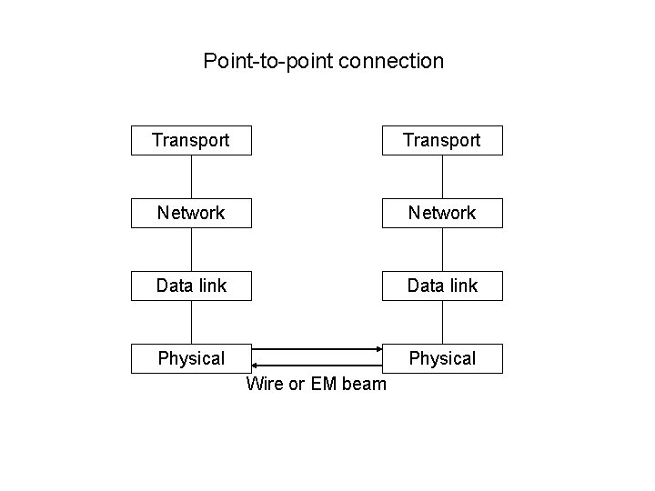 Point-to-point connection Transport Network Data link Physical Wire or EM beam