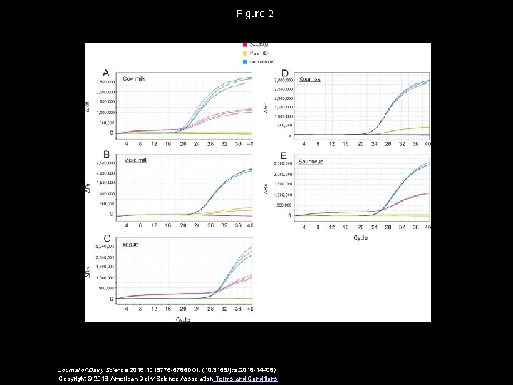Figure 2 Journal of Dairy Science 2018 1016776 -6786 DOI: (10. 3168/jds. 2018 -14408)