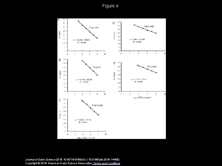 Figure 4 Journal of Dairy Science 2018 1016776 -6786 DOI: (10. 3168/jds. 2018 -14408)