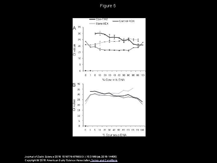 Figure 5 Journal of Dairy Science 2018 1016776 -6786 DOI: (10. 3168/jds. 2018 -14408)
