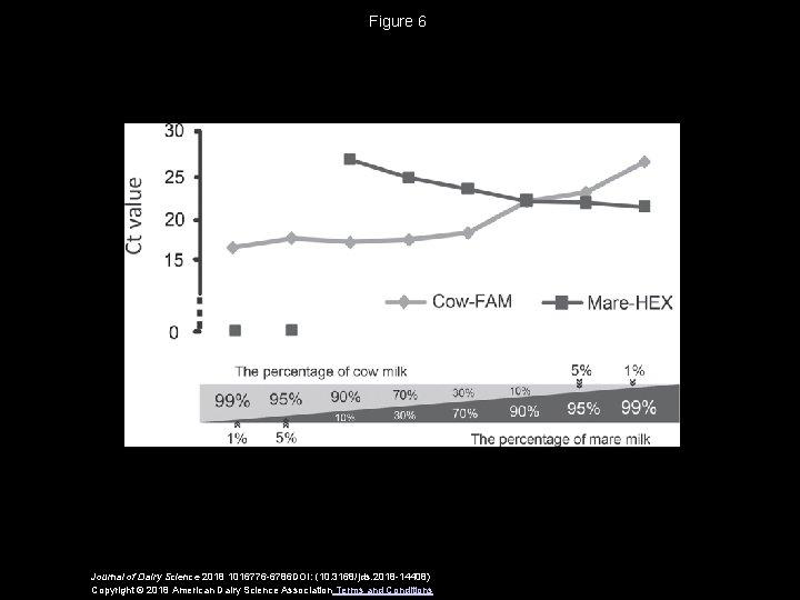 Figure 6 Journal of Dairy Science 2018 1016776 -6786 DOI: (10. 3168/jds. 2018 -14408)
