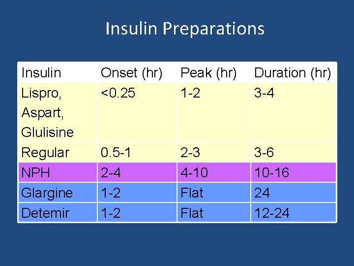 Insulin Preparations Insulin Lispro, Aspart, Glulisine Regular NPH Glargine Detemir Onset (hr) <0. 25