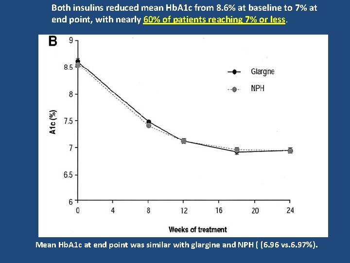 Both insulins reduced mean Hb. A 1 c from 8. 6% at baseline to