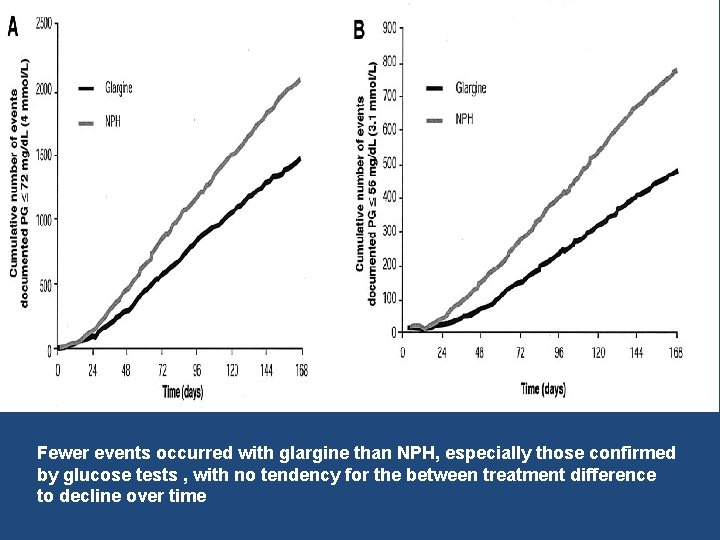 Fewer events occurred with glargine than NPH, especially those confirmed by glucose tests ,