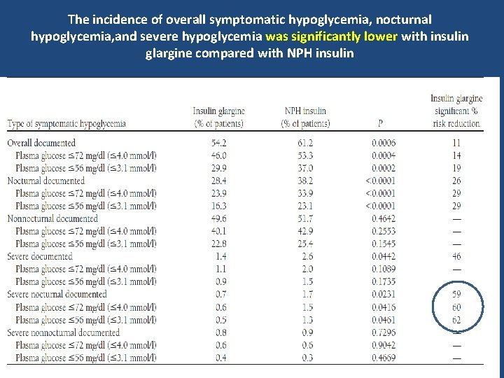 The incidence of overall symptomatic hypoglycemia, nocturnal hypoglycemia, and severe hypoglycemia was significantly lower