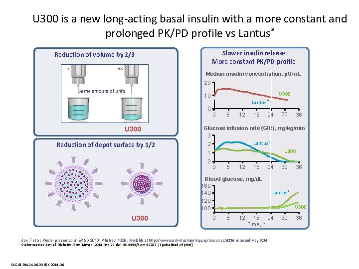 U 300 is a new long-acting basal insulin with a more constant and prolonged