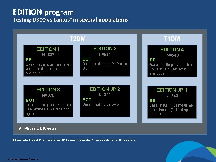 EDITION program Testing U 300 vs Lantus® in several populations T 2 DM T