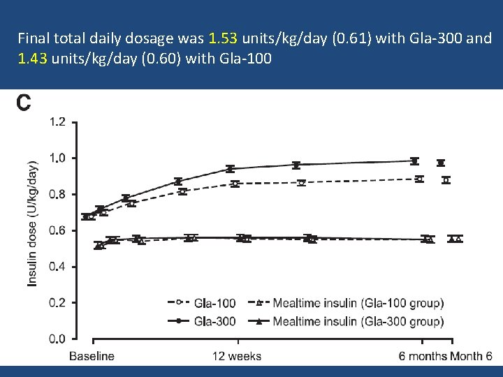 Final total daily dosage was 1. 53 units/kg/day (0. 61) with Gla-300 and 1.