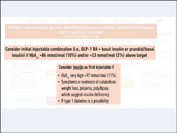If Hb. A 1 c above target despite dual/triple therapy consider injectable therapies. (GLP