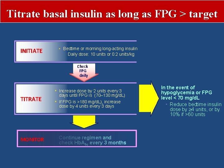 Titrate basal insulin as long as FPG > target INITIATE • Bedtime or morning