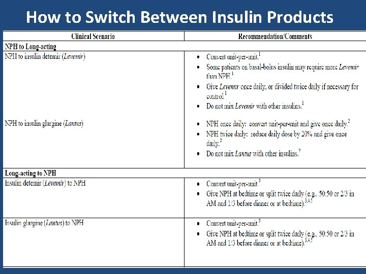 How to Switch Between Insulin Products