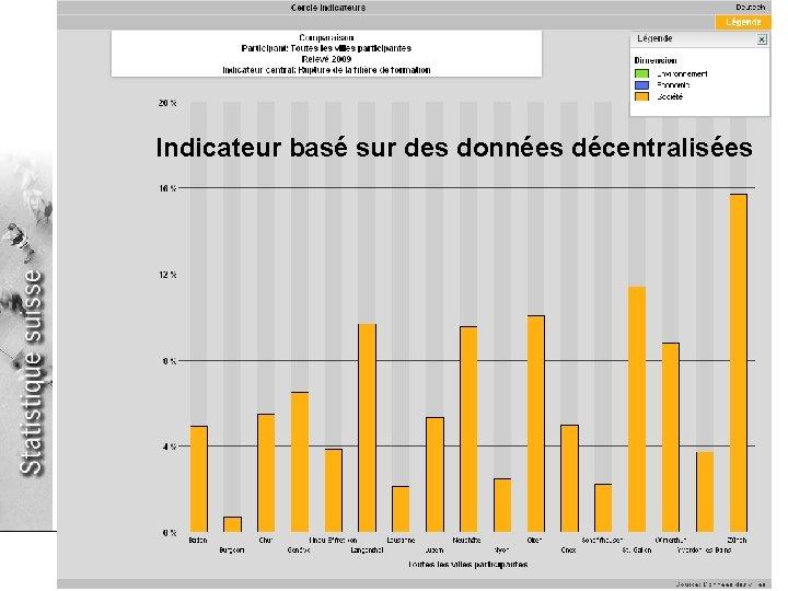 Département fédéral de l'intérieur DFI Office fédéral de la statistique OFS Indicateur basé sur