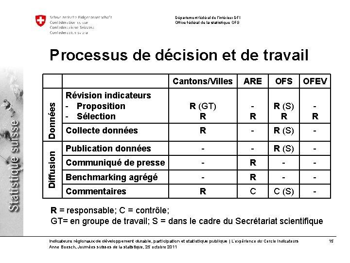 Département fédéral de l'intérieur DFI Office fédéral de la statistique OFS Diffusion Données Processus